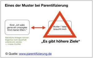 Parentifizierung – Muster – Erklärung