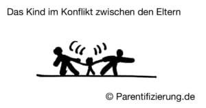 Dysfunktionale Familie: das Kind im Konflikt zwischen den Eltern